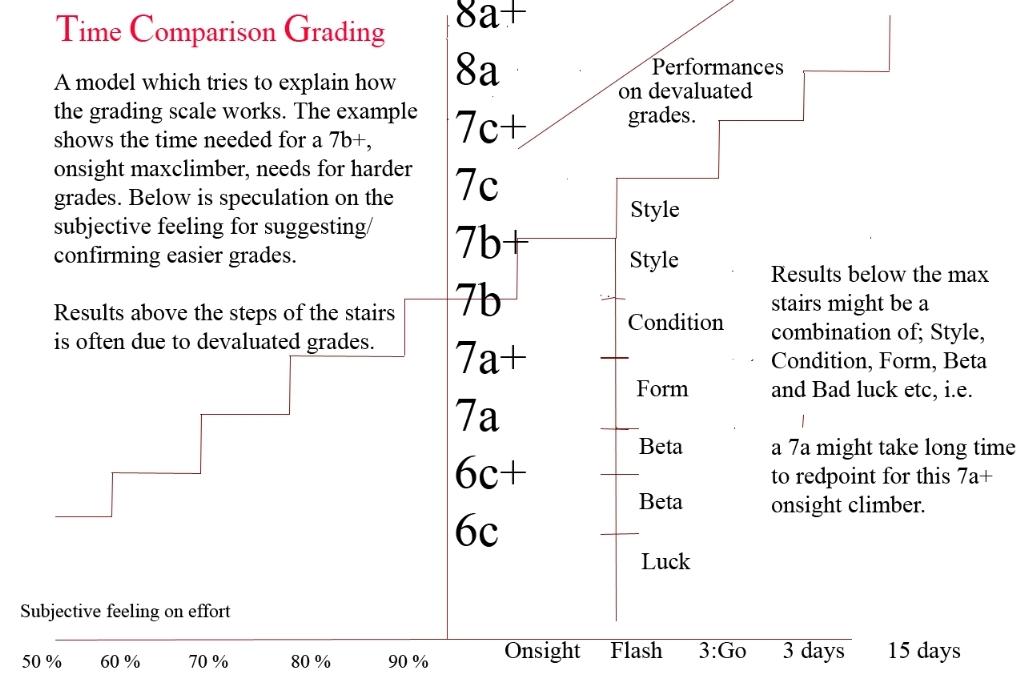 Time Comparison Grading (TCG)