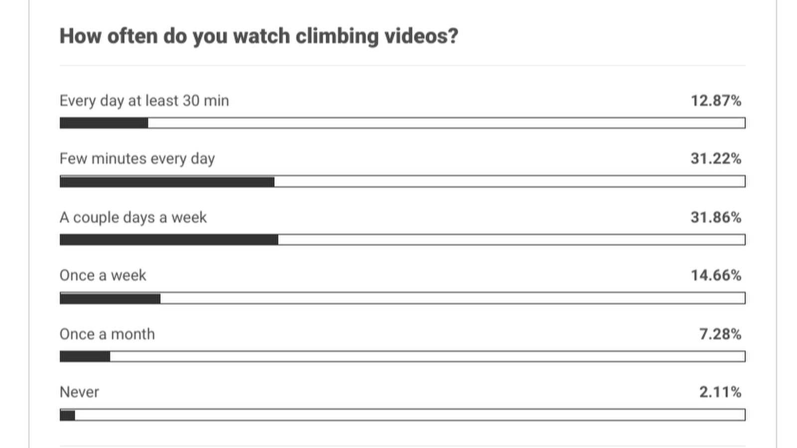 How often do you watch climbing videos?