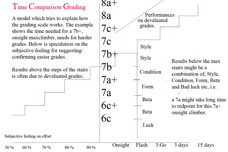 Advance Grading Theory and Practice