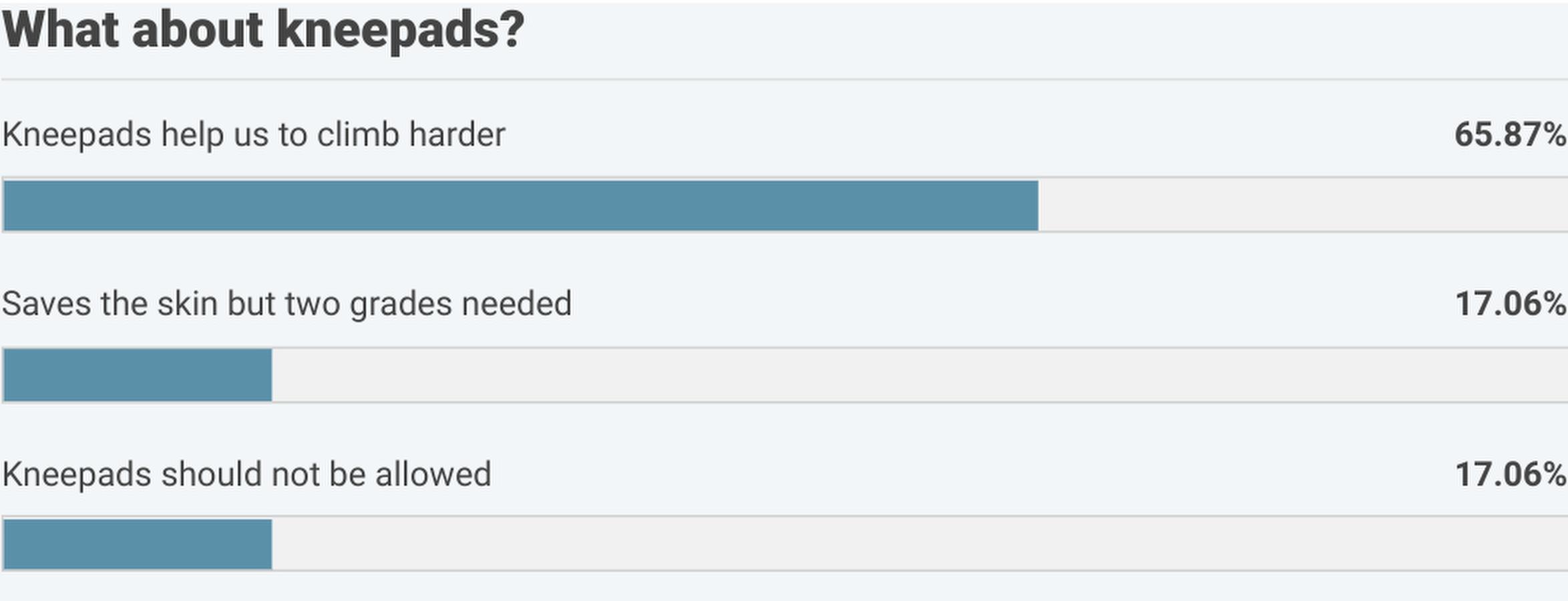 Europeans more negative towards kneepads